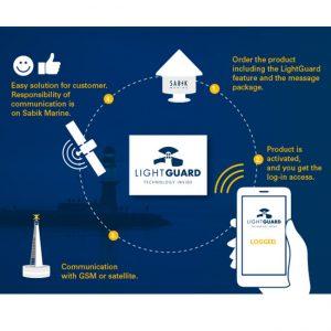JFC Marine Light Guard Monitoring process steps
